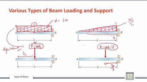 Various Types Of Beam