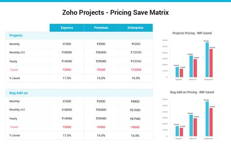 Zoho Project Management System Academicchessxfc2com