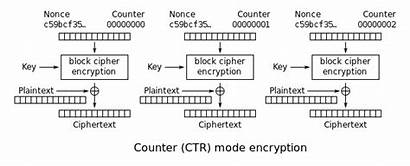 Encryption Ctr Counter Mode Aes Cryptography Symmetric
