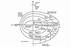 What Is Spiral Model  A Simple Explanation Of Spiral Sdlc