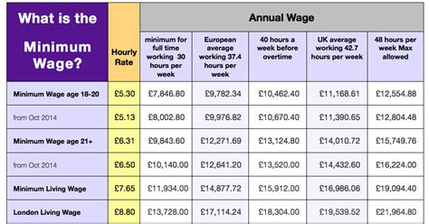britcits    minimum wage