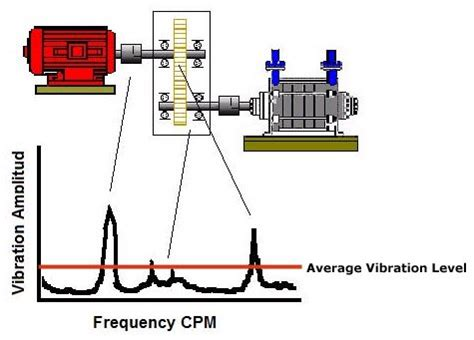 services vibration analysis  hyderabad offered  edge technologies india id