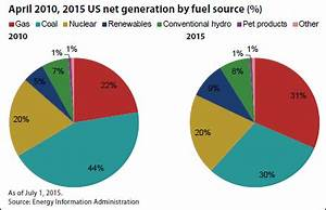 N.C. producing more power from natural gas than from coal ...