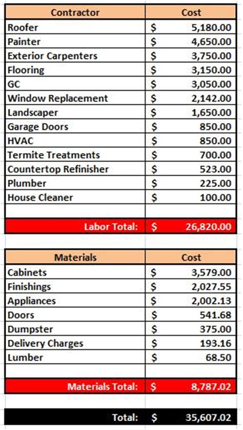 house  rehab costs