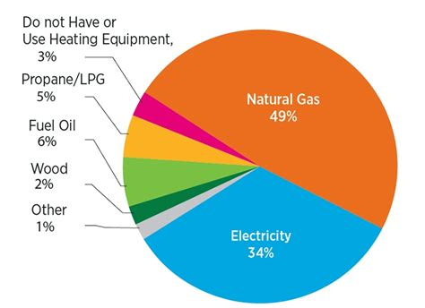Natural Gas & Electric Are Prime Energy Sources For Home