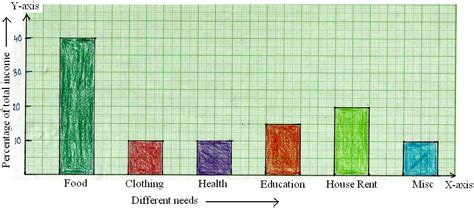 construction  bar graphs solved examples