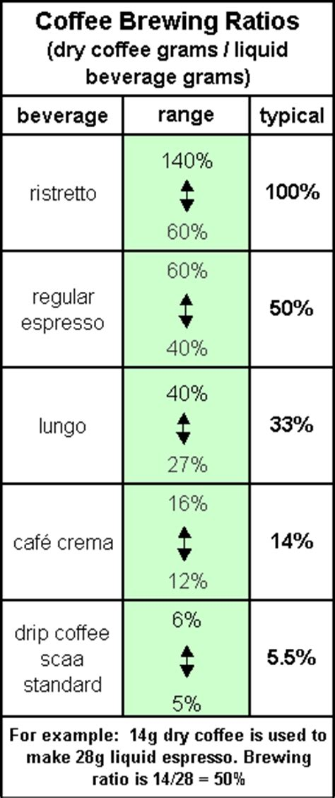 How much coffee should you use per cup? What is the proper volume of a single shot of espresso?