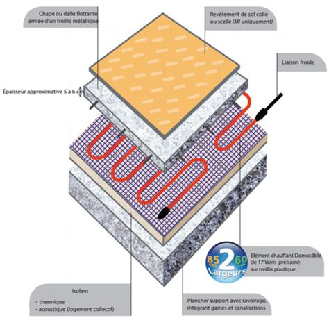 chauffage electrique au sol sous carrelage 28 images carrelage b 233 ton cir 233 parquet
