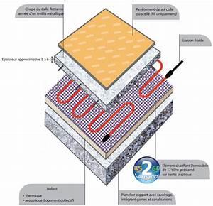 Epaisseur Chape Plancher Chauffant : chauffage lectrique en r novation pose d un plancher rayonnant pre ~ Melissatoandfro.com Idées de Décoration