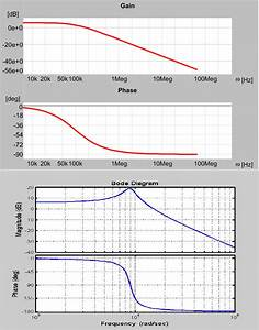 Bode Plots Of Control To Output Transfer Function  Red