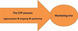 What Is The Stp Process