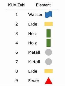 Kua Zahl Berechnen : kua zahl berechnen kua zahl berechnen gua zahl himmelsrichtungen trigramme und elemente pers ~ Watch28wear.com Haus und Dekorationen