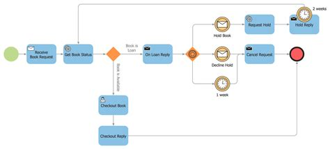 business process diagram solution conceptdraw com