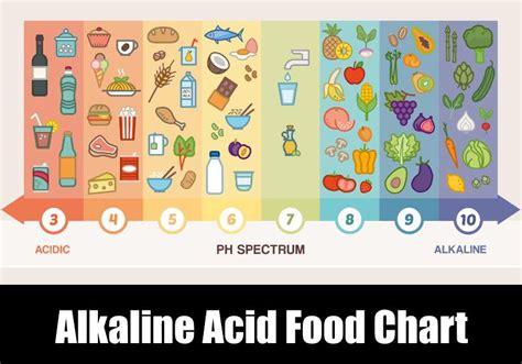 alkaline acid food chart kitchensanity