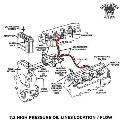 7 3 Liter Engine Fuel System Diagram by Best Engine For 7 3 Powerstroke Impremedia Net