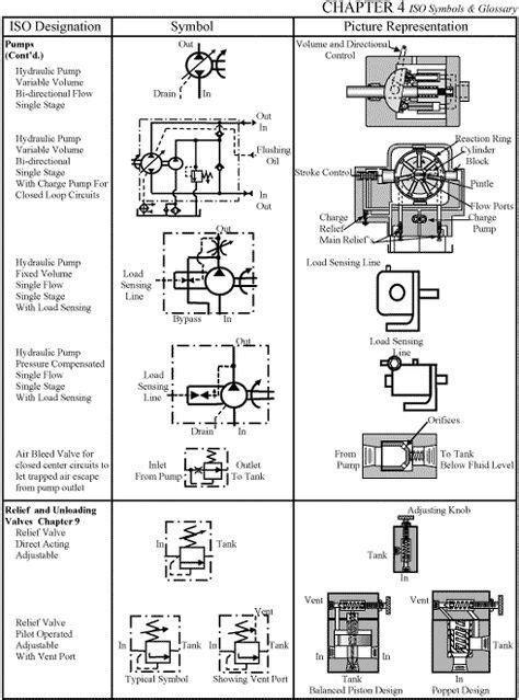 CHAPTER 4: ISO Symbols | Hydraulic systems, Symbols