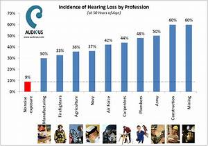 The Shocking Data About Noise Induced Hearing Loss In The Workforce