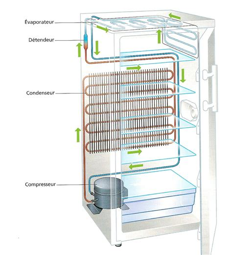 conception de cuisine en ligne refrigeration schema principe refrigeration