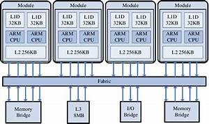Block Diagram Of 64 Bit Processor