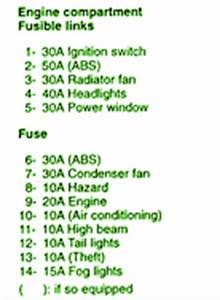 Fuse Box In Mitsubishi Galant : 2001 mitsubishi galant engine compartment fuse box diagram ~ A.2002-acura-tl-radio.info Haus und Dekorationen