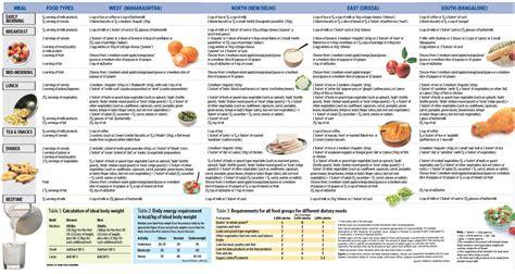 gestational diabetes diet plan indian diet plan