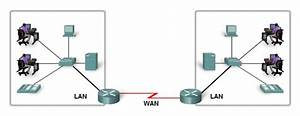 Local Area Network  Wide Area Network  And Internetworks