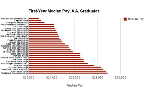 Charting Florida College And University Graduates By Pay. Pa Teacher Certification Eliot Middle School. Homeland Security Address Locksmith Keller Tx. How Do I Determine My Internet Connection Speed. Paying Off Credit Card Debt In Full. Small Business Tax Attorney Movers Odessa Tx. Mold Removal Orlando Fl Cubed Steak With Gravy. Rolla Missouri University Hr Pyramid Software. Colorado State Online Classes
