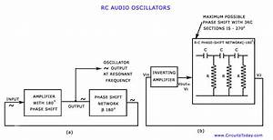 Audio Oscillators