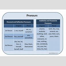 Types Of Pronouns Learning Mat By Erictviking  Teaching Resources