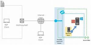 Ausf U00fchrliche Problembehandlung F U00fcr Remotedesktops In Azure