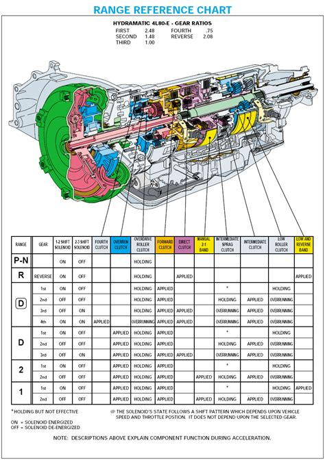 Line Diagram 4l80e 4l80e information technical sheets build info