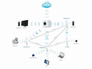 what is home wi fi mesh technology amplifi With wireless networking