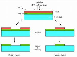 25  The Photolithography Process With Negative And