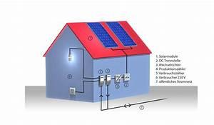 Klimaanlage Mit Solar : anschluss solaranlage klimaanlage und heizung ~ Kayakingforconservation.com Haus und Dekorationen