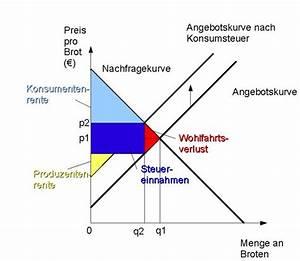 Steuer Bei Abfindung Berechnen : konsumentenrente ~ Themetempest.com Abrechnung