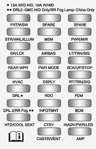 Buick Enclave  2011- 2012  - Fuse Box Diagram