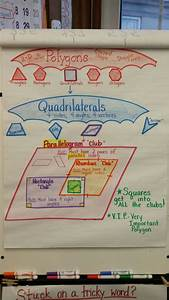 Polygon  Quadrilaterals  And Parallelograms Anchor Chart