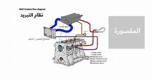 Engine Coolant Flow Diagram