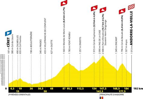 In 2021 the tour de france will take riders right across france twice, once from the northwest to the alps, and then from the alps to the southwest, taking in some inevitable days of gruelling mountain roads in the alps and the pyrenees. Tour de France 2021 route: Stage-by-stage guide ...
