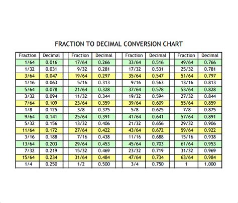 decimal to fraction table number names worksheets equivalent fraction table free