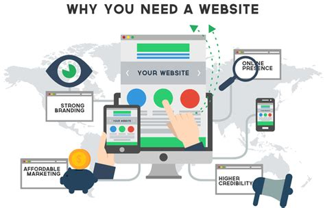 digital marketing websites how digital marketing works here s everything you need to