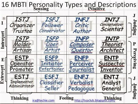 Discover Your Myers-briggs