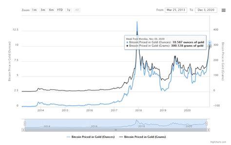 Moreover, detailed bitcoin gold price chart provides you valuable comprehensive data. Bitcoin vs gold value, Which the best investment on future?