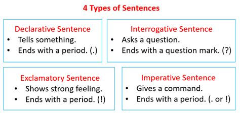 pleasing worksheets kinds of sentences according to