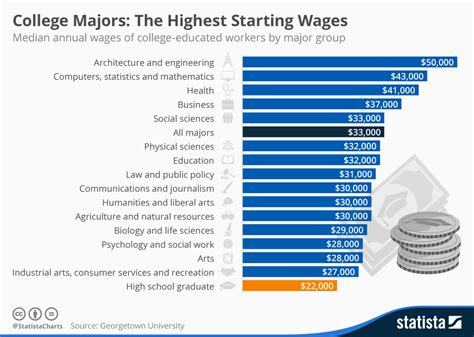 chart college majors  highest starting wages statista