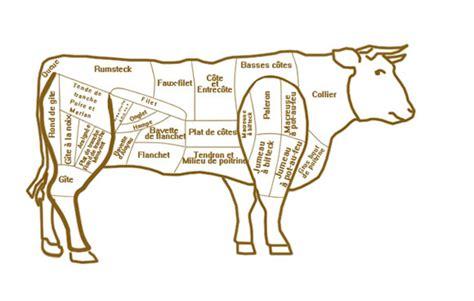 nos conseils 3 livraison de viande directe producteur boucherie en ligne nature et r 233 gions