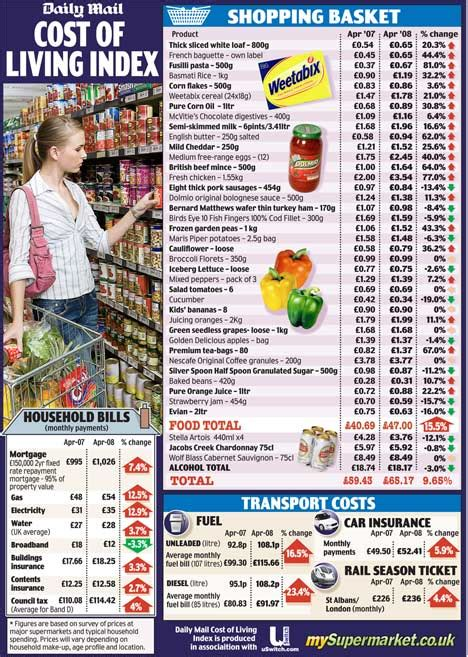 real cost  inflation  mails cost  living