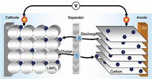No  A Supercapacitor Is Not A Capacitor
