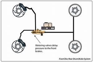 Brake Metering Valves Function
