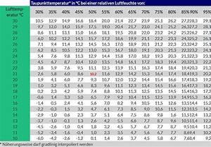 Luftfeuchtigkeit In Wohnräumen Tabelle : schimmelsanierung mit calsitherm klimaplatten ~ Lizthompson.info Haus und Dekorationen